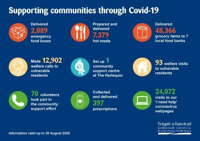 Supporting communities infographic